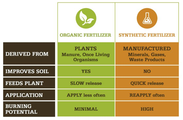 Fertilizer comparison