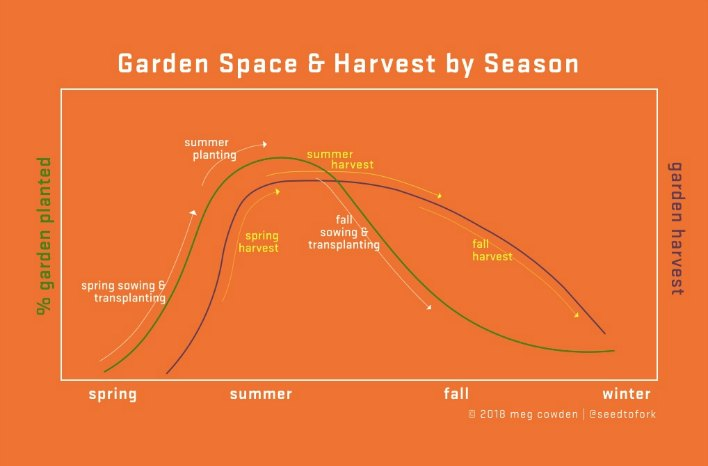 Cowden Space & Harvest chart
