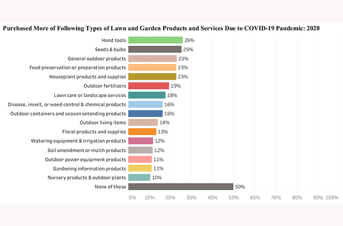 Types of lawn and garden products purchased